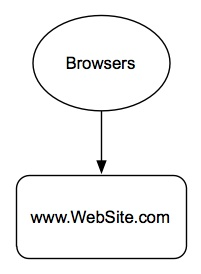 Web Site Diagram 1