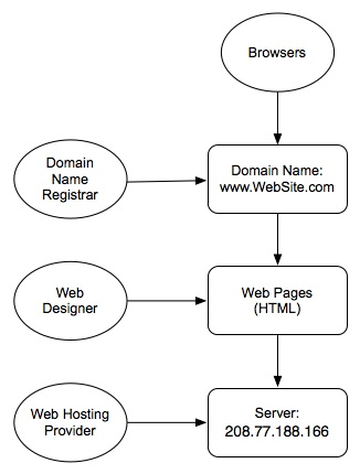 Web Site Diagram 2
