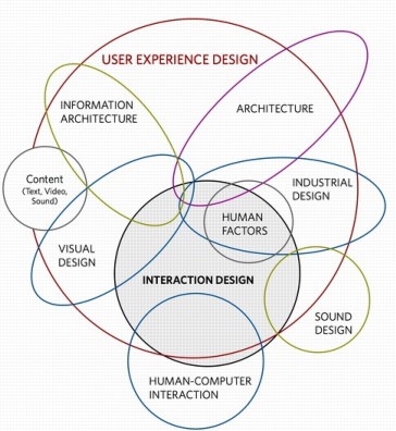 UX Graphic